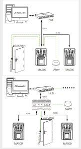 ZKTeco Lecteur D'accès à Empreinte Digitale Biométrique-MA500-
