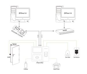 ZKTeco Pointeuse Multi biométrique à reconnaissance faciale et badges (IFace302)