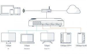 Qnap Switch web 8 ports Gigabit LAN + 4 ports combo 10 GbE Géré-QSW-M408-2C-