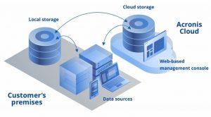 Acronis Cyber Backup Advanced Server-5-