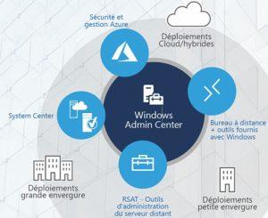 Microsoft Windows Server Essentials 2019-02-